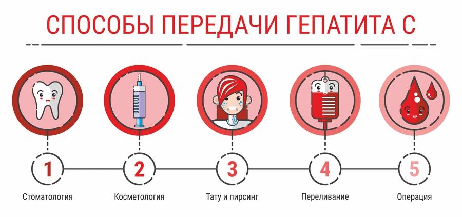 Гепатит С пути передачи / Журнал Житомира